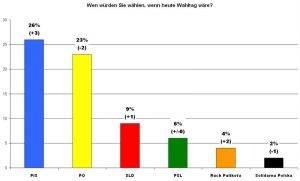 Maiumfrage PiS, Eigene Abbildung mit Daten von CBOS