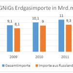 Polen verhandelt mit Russland über Gaspreise